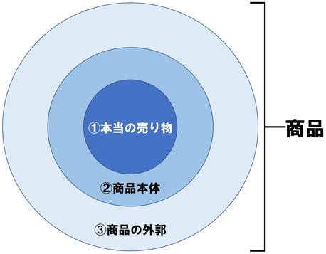 商品の構成
