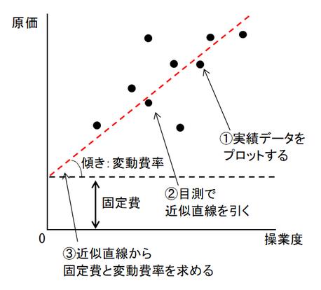スキャッター・グラフ法