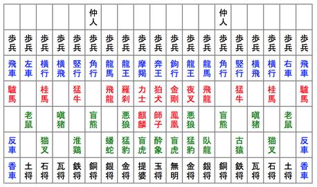 摩訶大将棋の初期配置。走り駒:青、踊り駒:赤、動物の歩き駒:緑、人の歩き駒:黒。