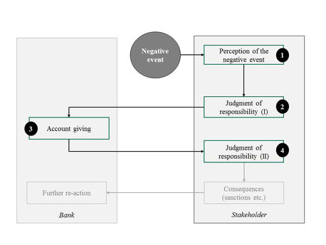 account giving, responsibility, negative event, accountability