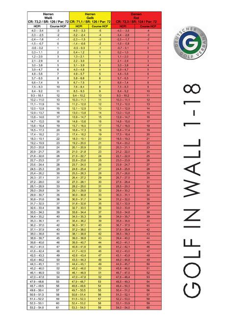 Spielvorgabentabelle - 1-18