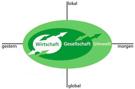 Modell starke Nachhaltigkeit