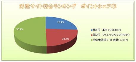 派遣ランキングのポイントシェアのグラフ