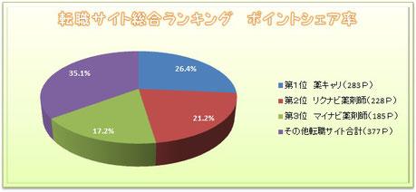 薬剤師転職サイトランキングのポイントシェアの円グラフ