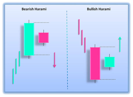 Harami Pattern: Bullish Harami and Bearish Harami