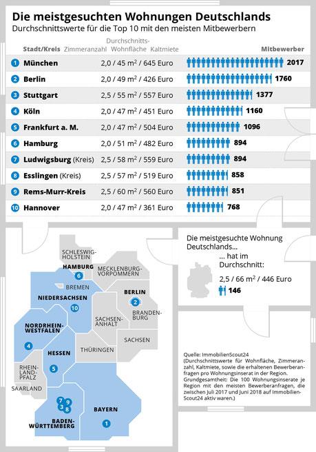 Top 10 der beliebtesten Wohnungen