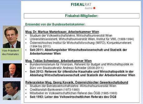 Mitglieder des Fiskalrates