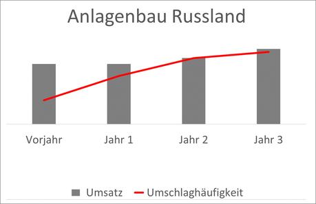 Diagramm Vergleich Umsatz-Umschlaghäufigkeit