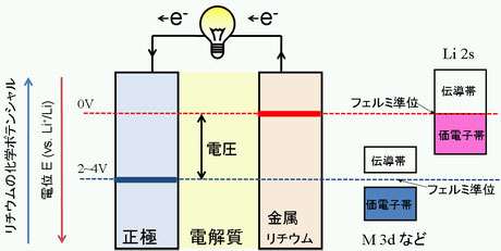 Fig.3 正極・負極(金属リチウム)のリチウムの化学ポテンシャルおよびフェルミ準位の関係
