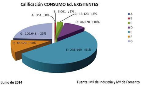 estadística calificación energética 2014