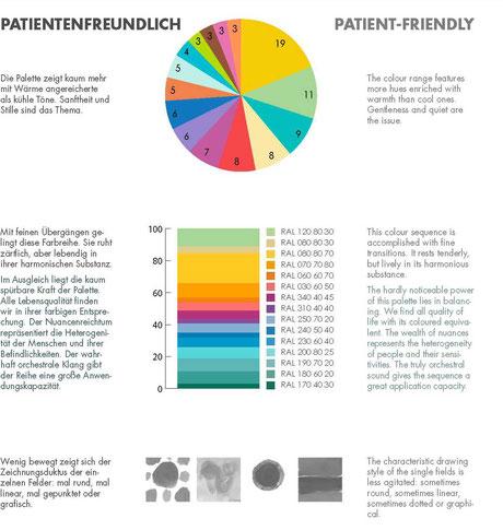Farbkrei & skala Patientenfreundlich