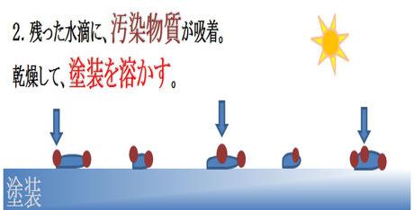 塗装に残った水分に汚染物質が集まる図