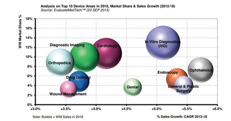 Analysis on Top 10 Device Areas in 2018, Market Share & Sales Growth (2012-18) Source: EvaluateMedTech™ (23 SEP 2013)
