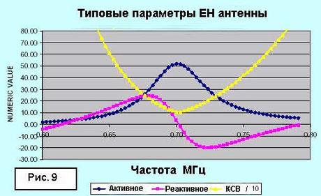 Рис. 9 Типовые параметры ЕН антенны.
