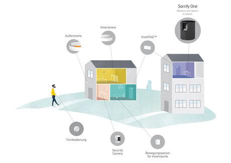 Die Smart Home All-in-One Sicherheitslösung für Ihre Immobilie – Somfy One & Somfy One+, wir machen Ihr Zuhause sicher – www.hauste.ch