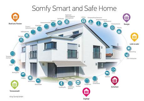 Das clevere Smart Home-System von Somfy – TaHoma macht Ihr Zuhause komfortabel, sicher und energieeffizient – www.hauste.ch