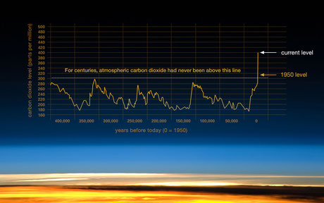 Quelle: NASA Global Climate Change