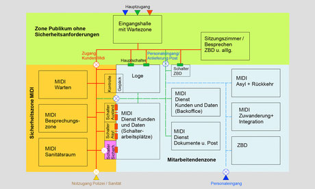 Abbildung Sicherheitsschema
