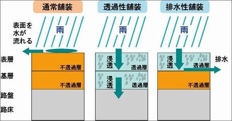 排水性舗装