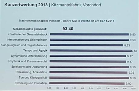 Konzertwertung 2018 TMK Pöndorf