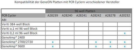 Komptibilität GeneON PCR-Platten