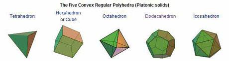 Die 5 platonischen Festkörper