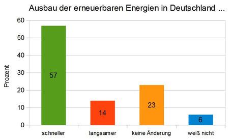 Eigene Darstellung; Datenbasis: ZDF-Politbarometer vom 11.04.2014