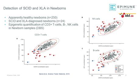 Identifizierung von Neugeborenen mit Severe Combined Immunodeficiency (SCID) und X-Linked Agammaglobulinämie (XLA) durch epigenetische Quantifizierung von T-, B- und NK-Zellen in Trockenblutproben (Baron et al., Sci Transl Med. 2018)