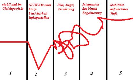 Grafik von den 5 Phasen der Entwicklung nach Lewin und Satir