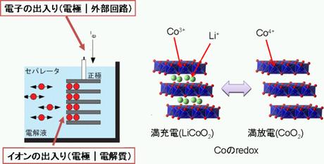 図2 リチウムイオン電池に用いられる代表的な正極材料LiCoO2の結晶構造