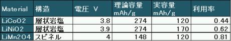 表1 初期に提案された酸化物正極材料の理論容量と実容量(今では利用率は大きく変わっていると思う・・・)