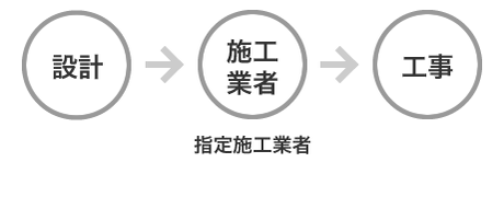 設計→施工業者(指定施工業者)→工事