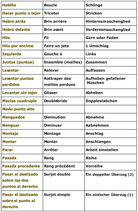 dicionario tejidos tejiendoperu.com