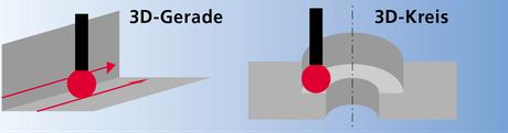 Messung mit Doppelanlage der Tastkugel (Rillenmessung)