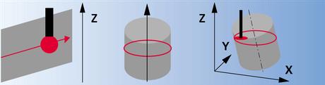 Flächenmessung, mit Z-Klemmung des Tasters, Messung längs der Schnittlinie