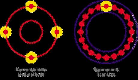 Konventionelles Messen und Scanning mit ScanMax im Vergleich: Bei der Ermittlung des Mittelpunktes weist der im Scanning erfaßte Wert einen weit kleineren Unsicherheitskreis auf.