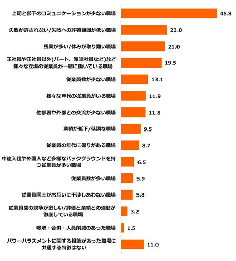 パワハラが発生する職場の特徴((平成28年度 厚生労働省 「職場のパワーハラスメントに関する実態調査」従業員調査より) )