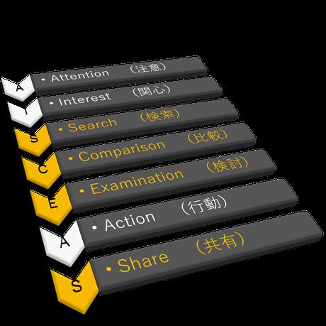 消費者行動理論AISCEAS(アイシーズ)の法則