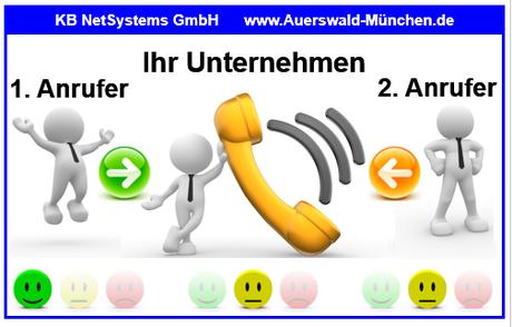 """7. Szenario - Freundliche Begrüßung  >>>  Zentrales VMF-System (VoiceMail) nimmt das Gespräch """"NACH ZEIT"""" an"""