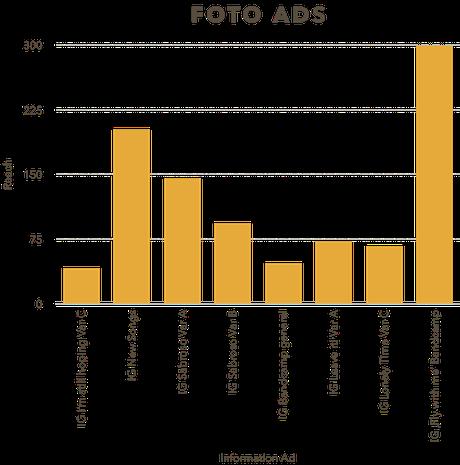Reach of non-paid (organic) Foto ads