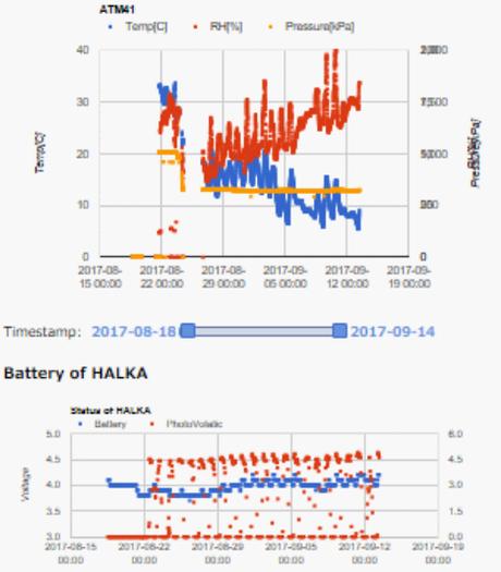図2.ATOMS-41と太陽光パネルを接続したHALKAから取得したデータ