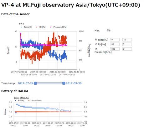 図1. VP-4を接続したHALKAから取得したデータ