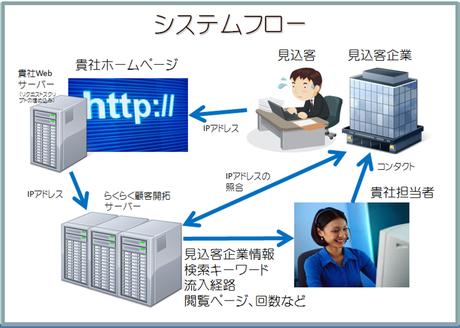 IPアドレスからアクセス企業を特定