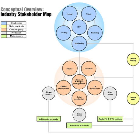 Marketing Stakeholder Map