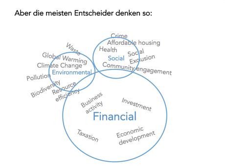Darstellung adaptiert, nach Erik Bichard, Präsentation 14.9.16