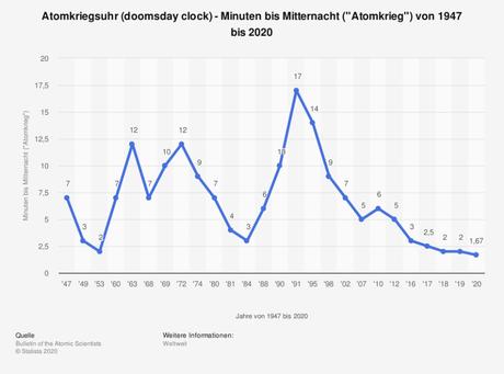 US-Kriege - Spezial Europa: Die Statistik zeigt die Atomkriegsuhr (doomsday clock) in den Jahren von 1947 bis 2020.