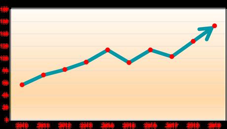Aumento dei interventi nel corso degli anni