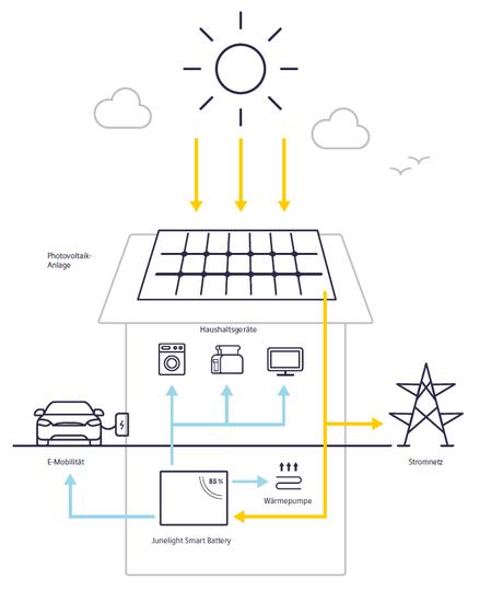 Übersicht Gesamtanlage Photovoltaik und Junelight (Bild: Siemens)
