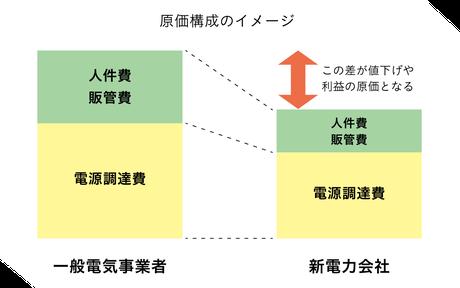 原価構成のイメージ