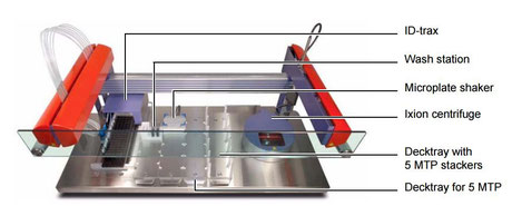 Sias Xantus für die Chromatographie/ Chemie